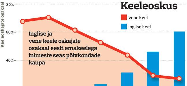 Allikas: rahva ja eluruumide loendus 2011
