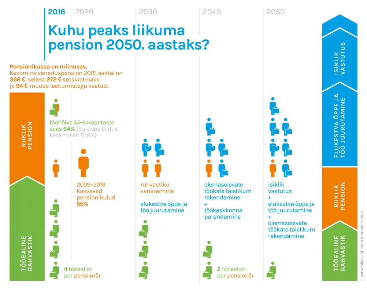Pension2050_screen_02_uus